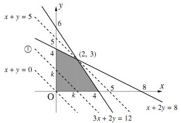 2変数関数の最大最小〜その1〜の図その2