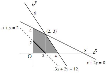 条件を逆にたどる方法の図