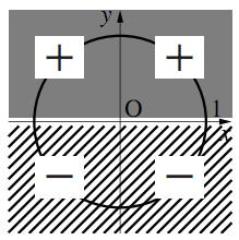 三角関数の符号と動径の象限の図その1