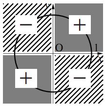 三角関数の符号と動径の象限の図その3