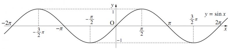 $y=\sin{x}$ のグラフの図その3