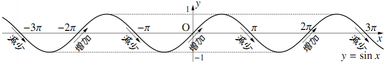$y=\sin{x}$ のグラフの特徴の図その1