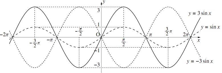 $y=A\sin{x}$ のグラフとその性質の図その1