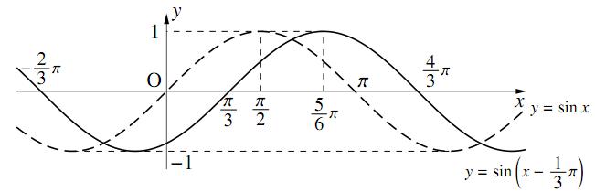 $y=\sin(x-\alpha)$ のグラフの図その1