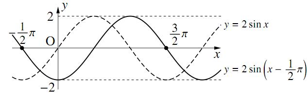三角関数のグラフ〜その1〜の解答の図その2