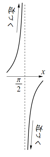 $y=\tan{x}$ のグラフの図その3