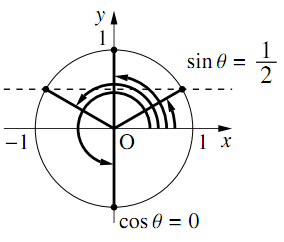 三角関数を含む関数・方程式・不等式〜その2〜の解答の図その3