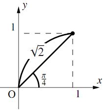 三角関数を含む関数・方程式・不等式〜その3〜の解答の図その3
