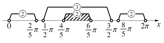 三角関数を含む方程式・不等式〜その4〜 の解答の図その1
