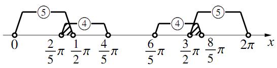 三角関数を含む方程式・不等式〜その4〜 の解答の図その2