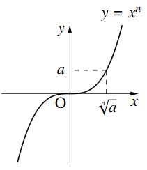 aのn乗根の表し方の図その1