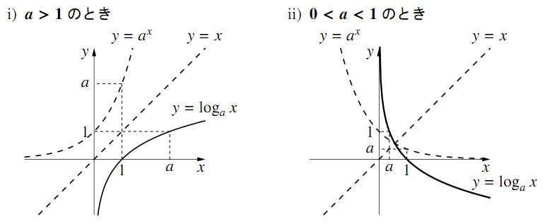 関数 対数