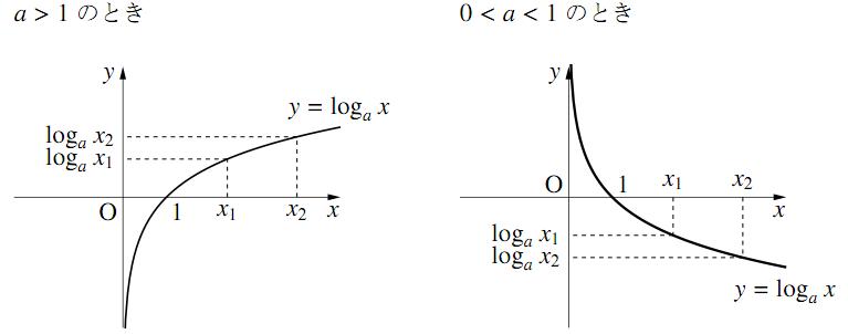 関数 対数 数学 雑学