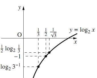 対数の大小関係の図その1