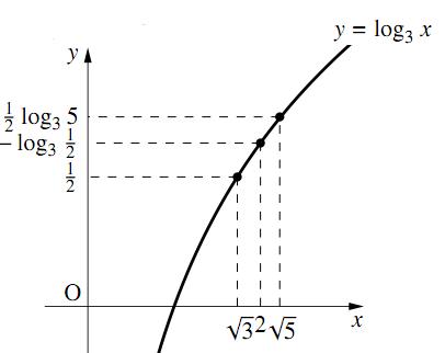 対数の大小関係の図その2