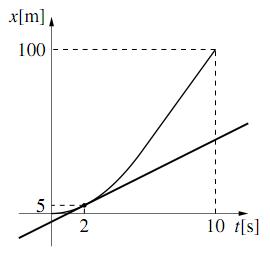 $x-t$ グラフ