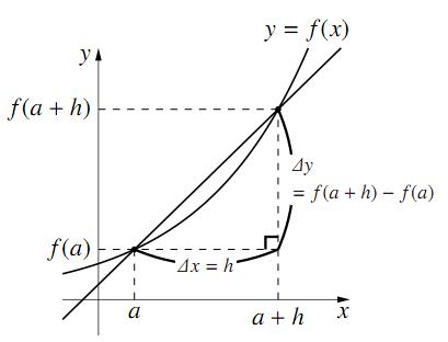 微分係数の定義