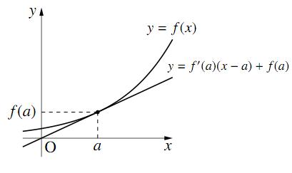 接線の方程式