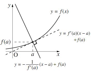 法線の方程式