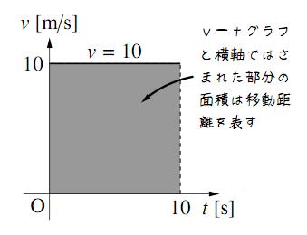 $v-t$ グラフ