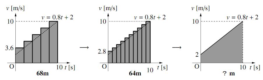 $v-t$ グラフの変化