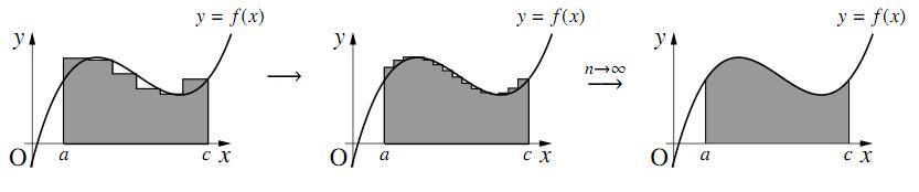 iiiの図