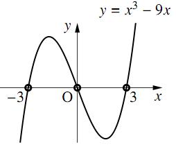 簡単な高次不程式の解答の図その1