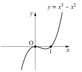 簡単な高次不程式の解答の図その2