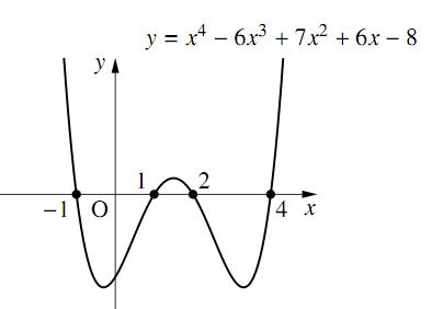 【別解:4次関数のグラフを使う方法】