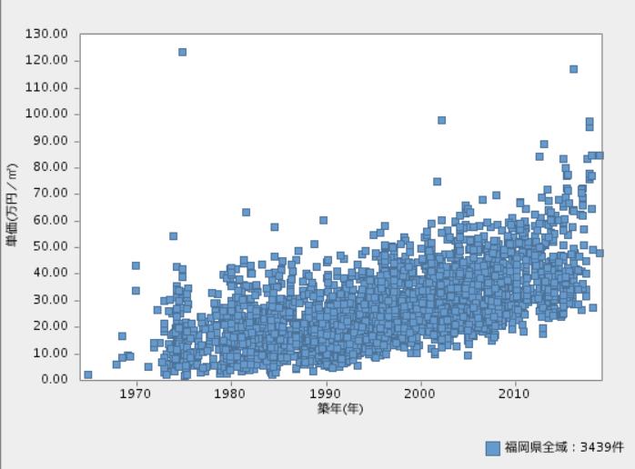 福岡県のマンションの単価の推移