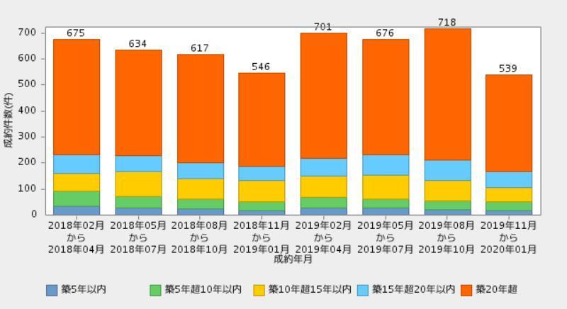 札幌市築年数別成約件数