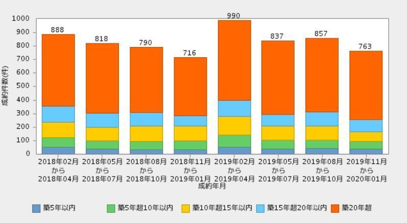 福岡市築年数別成約件数推移
