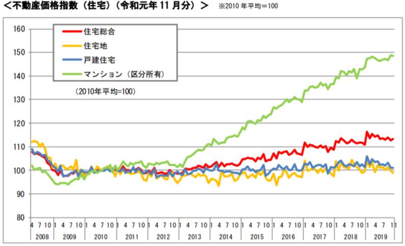 令和元年不動産価格指数