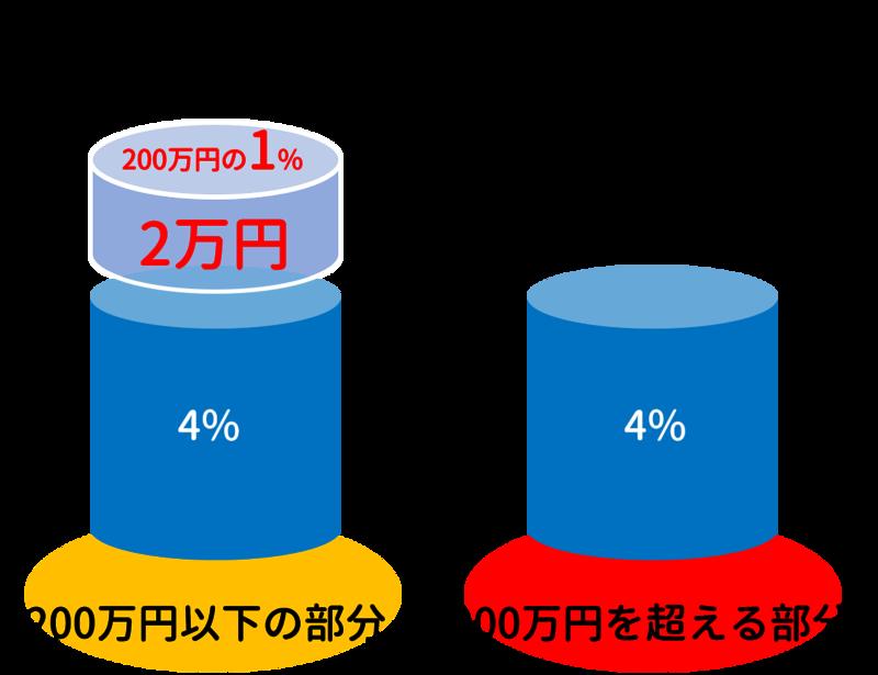 仲介手数料の速算式の+2万円の説明