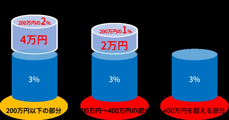仲介手数料の+6万円の説明
