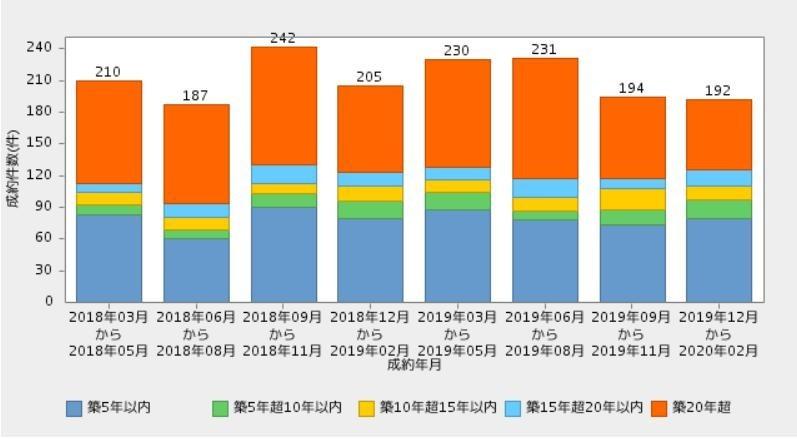 仙台戸建て築年数別割合