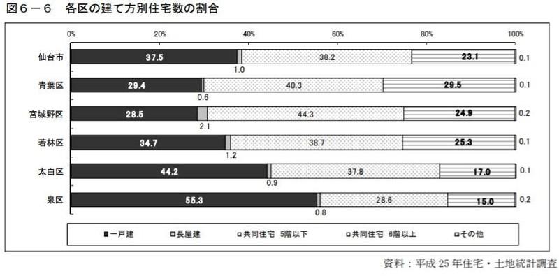 仙台戸建て住宅別割合