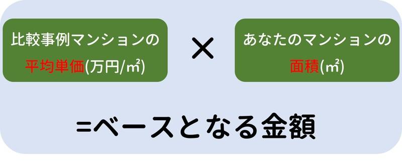 比較事例方式計算方法