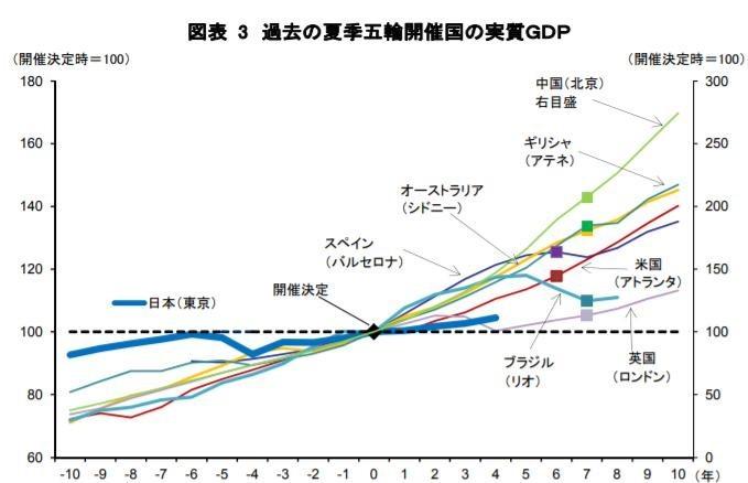 過去の夏季五輪開催国の実質GDP