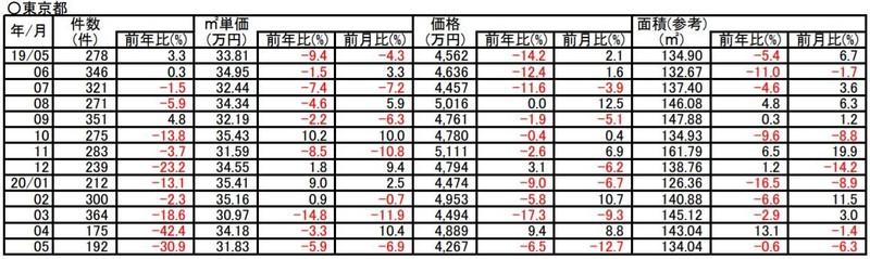 過去1年間の土地成約価格推移(東京)