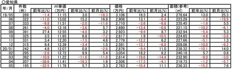 過去1年間の土地成約価格推移(愛知)