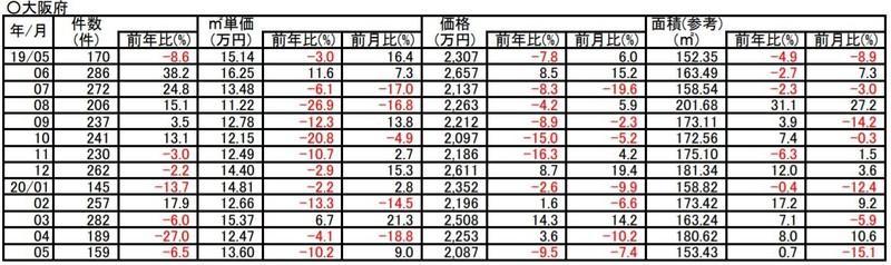 過去1年間の土地成約価格推移(大阪)