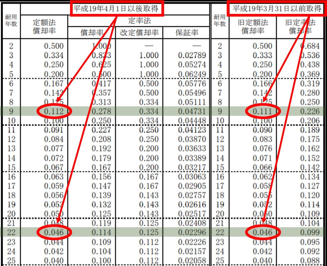 取得日によって耐用年数は異なる