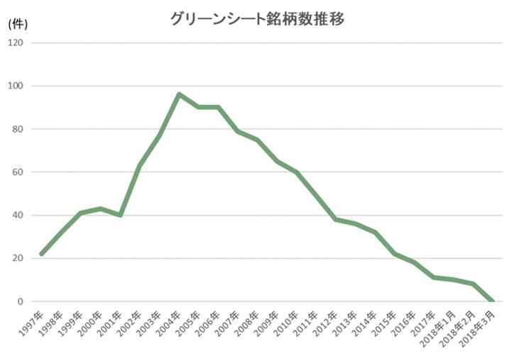 グリーンシートと株主コミュニティの歴史 ―日本の資本市場の歩みー ...