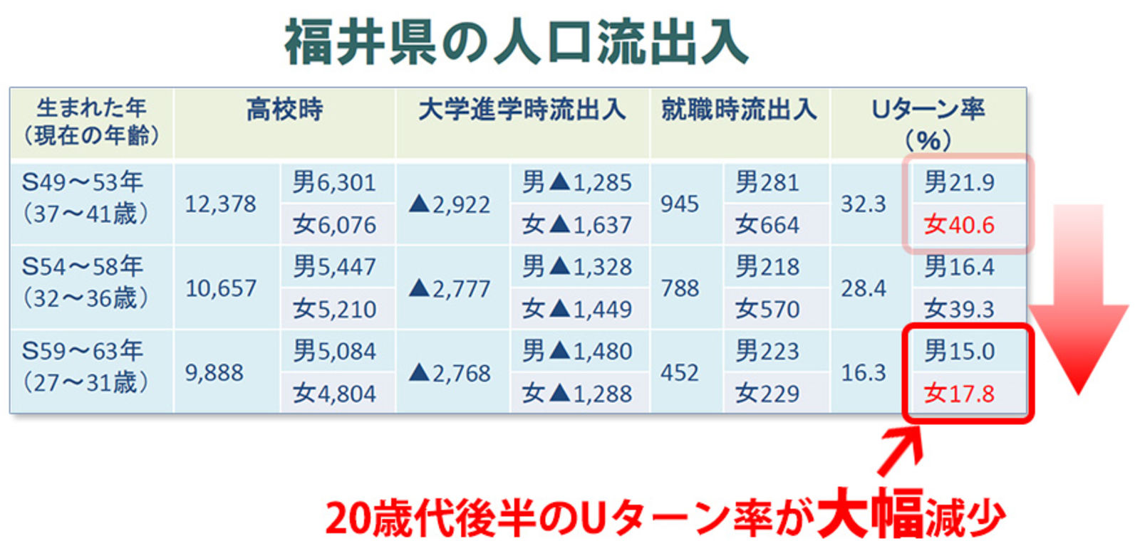 現在福井県で唯一人口が増えている鯖江ですが、2060年には2万人減、県全体では28万人減と推測されています