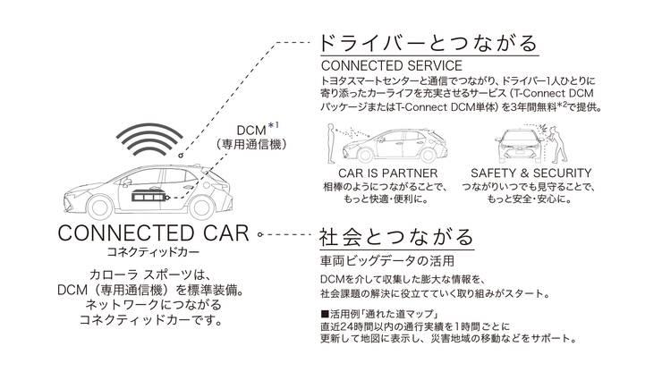 トヨタカローラスポーツコネクティッドカーT-connect