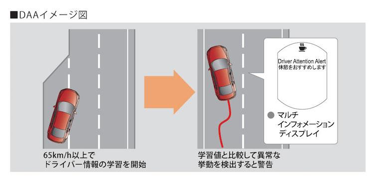 マツダ CX5 KE型 ドライバー・アテンション・アラート(DAA)
