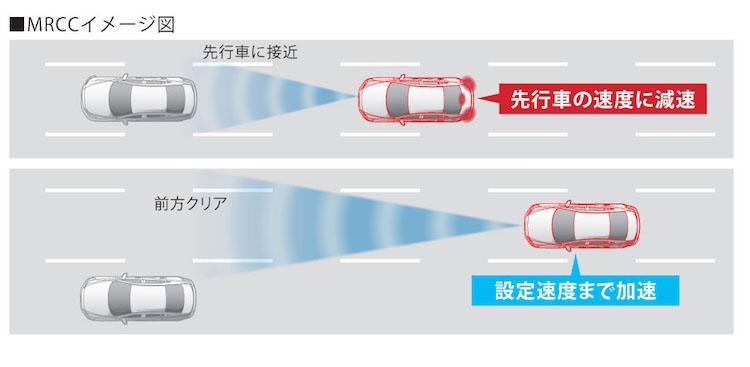 マツダ CX5 KE型 マツダ・レーダー・クルーズ・コントロール(MRCC)