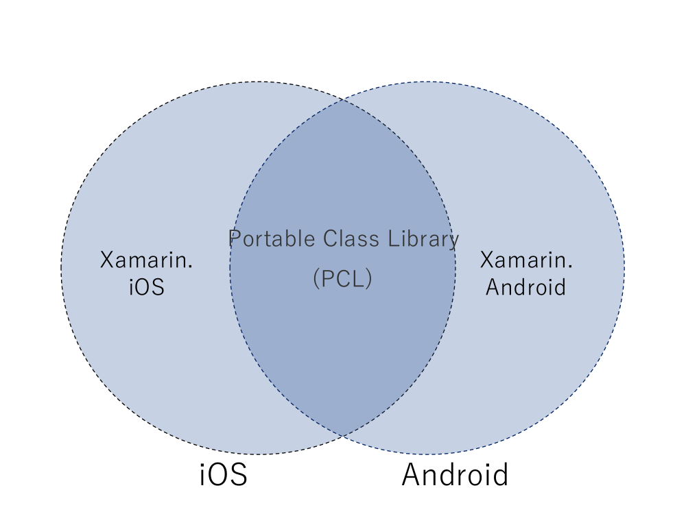 Portable Class Libraryによる開発の画像