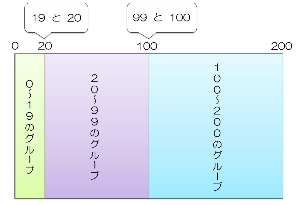 テストケース作成手法 – 境界値分析の画像